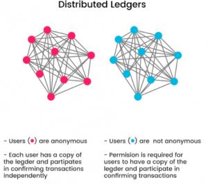 Blockchain Technology distributed ledgers